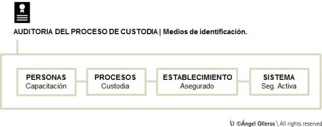 Auditoría de custodia de medios de identificación