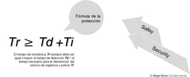 Fórmula de la protección contra el robo