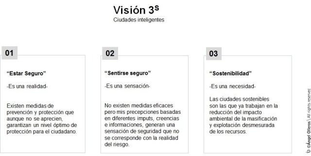 Ciudades protegidas en tres dimensiones