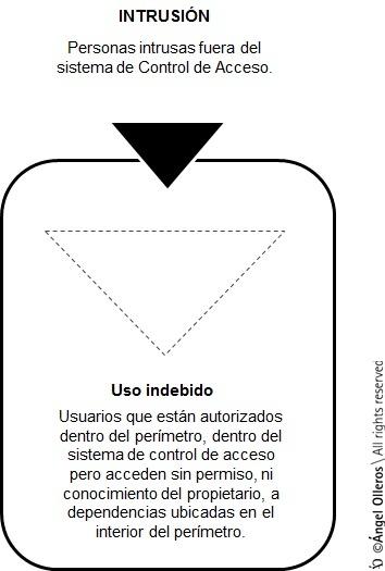 Diferencia entre intrusión y uso indebido