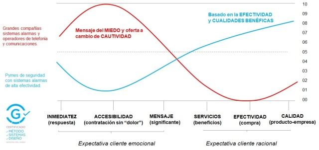 Cliente emocional versus cliente racional