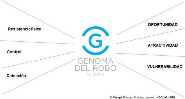 genoma del robo by maps of security