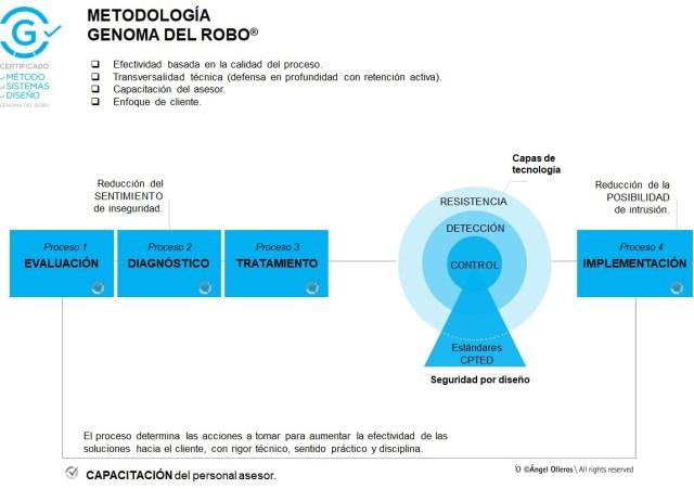 Metodologia Genoma del robo