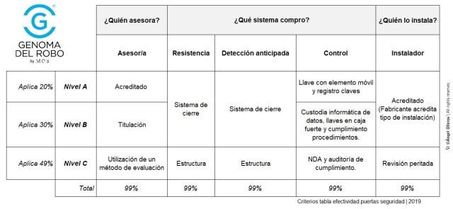 Criterios de efectividad para puerta de seguridad