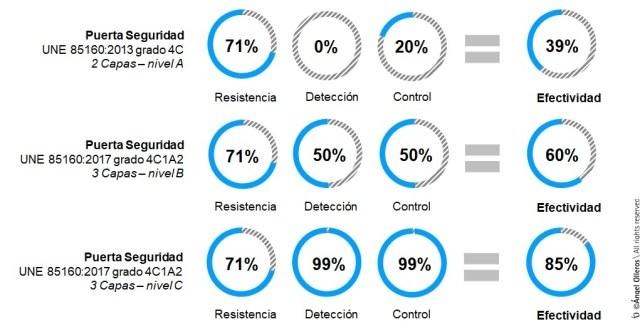 Efectividad resistencia puertas seguridad 4C