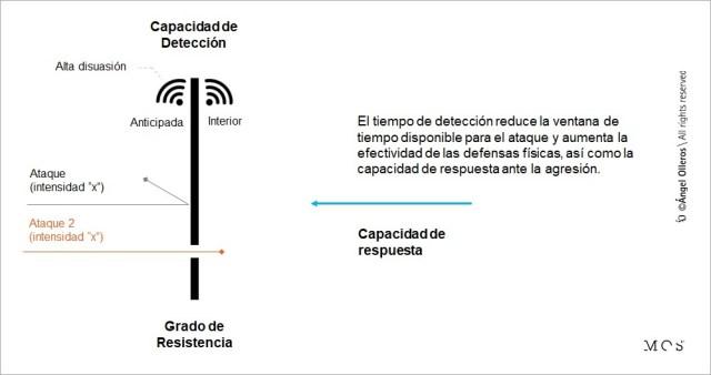 Resistencia física y detección anticipada