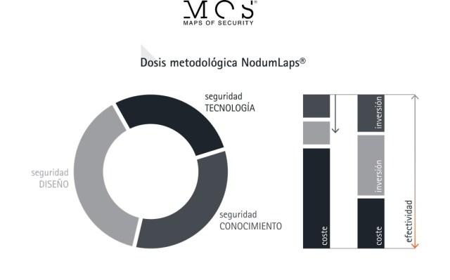 Dosis metodológica NodumLAPS