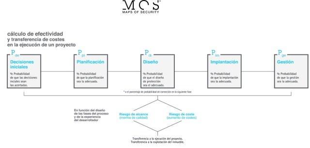 Maps of security. Cálculo efectividad proyectos