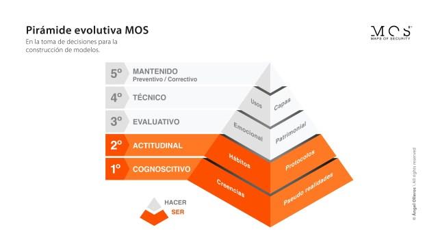 Pirámide MOS_cinco niveles toma decisiones