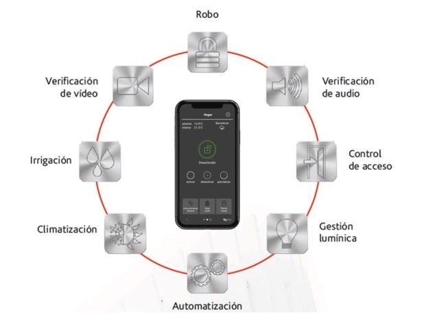 Robo y automatización para vivienda segura