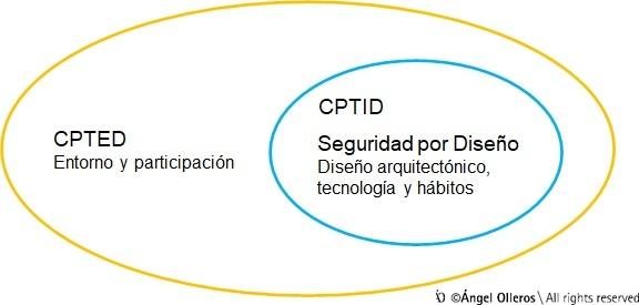Diferencia CPTED y seguridad por diseño