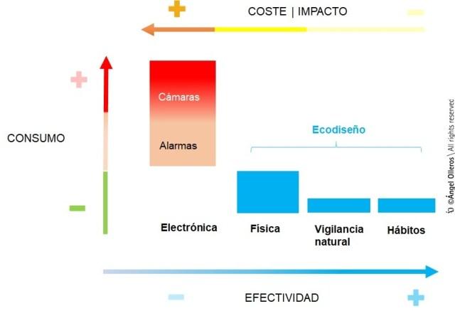 consumo-impacto-efectividad sistemas seguridad