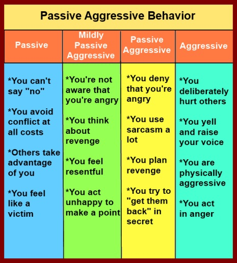 Passive Aggressive Behavior: What It Is And What To Do About It