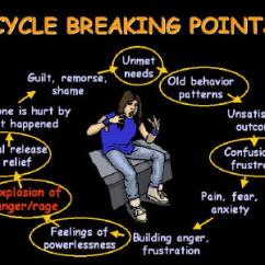 Emotional Cycle Of Abuse Diagram Modern House Wiring Uk Dealing With Anger Addiction And Rage