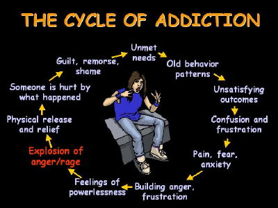 How Do I Stop The Cycle Of Destructive Behavior