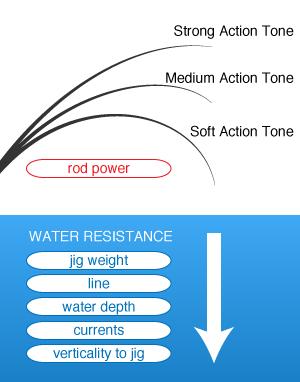 waterresistance