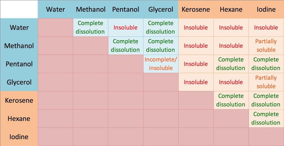 Polar and Non-polar Solubility