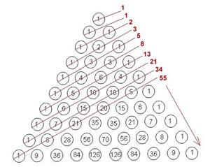 Suite fibonacci