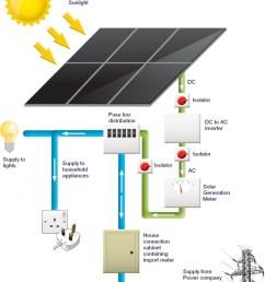 solar electricity meter [ 837 x 1023 Pixel ]