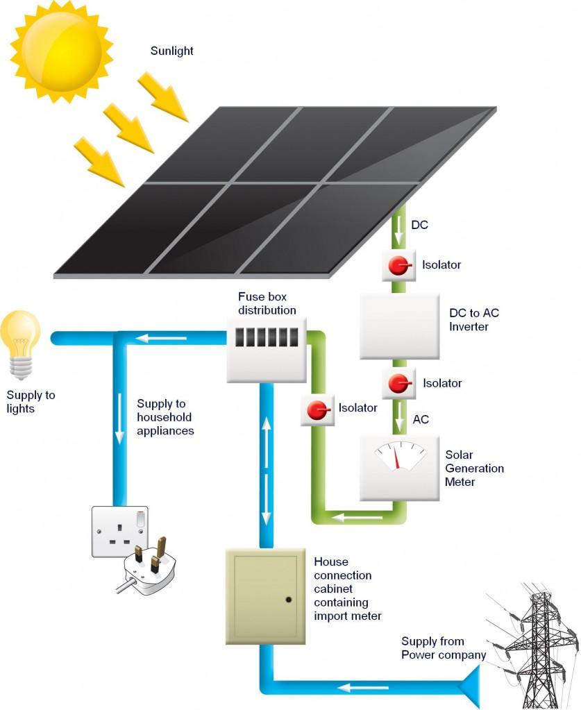 medium resolution of solar electricity meter