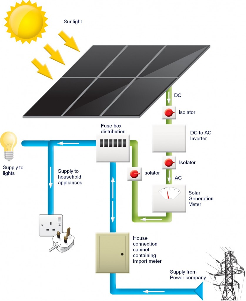 hight resolution of solar electricity meter