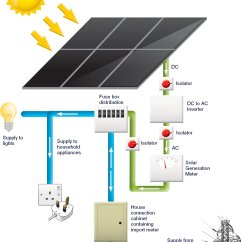 Solar Power Diagram How It Works Bee R Rev Limiter Type H Wiring Behind The Scenes With Anglian Photovoltaic Good To Be Home