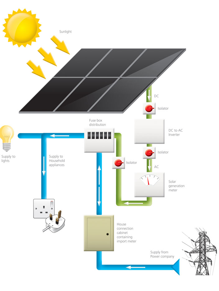 Solar Energy Diagram Solar Power Diagram