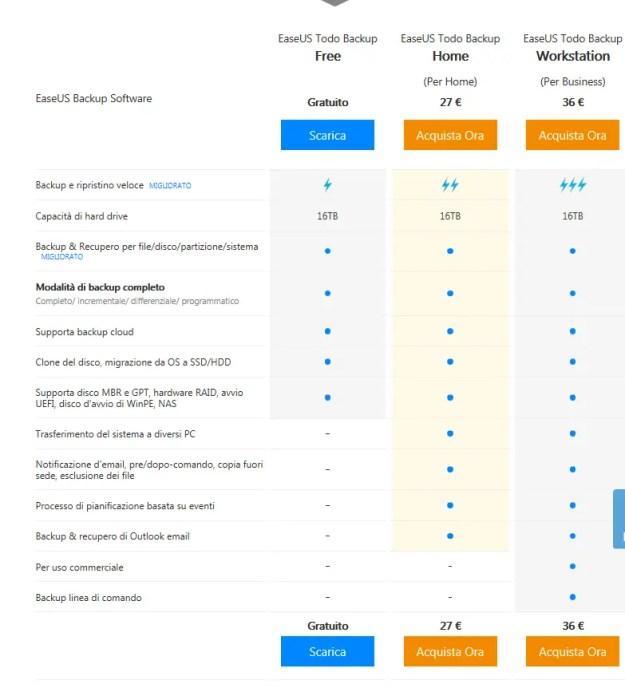 03 Differenze tra le versioni - Recensione di EaseUS Backup Software 11.5