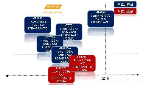 Το χρονοδιάγραμμα κυκλοφοριών για τους επεξεργαστές της Mediatek το 2015