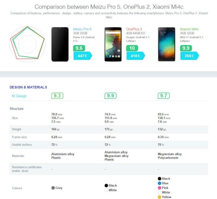 Πατήστε πάνω στην εικόνα για να δείτε ένα παράδειγμα σύγκρισης συσκευών