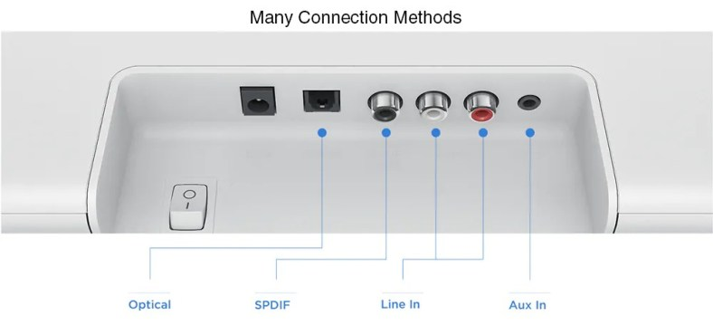 Xiaomi Mi Soundbar ports