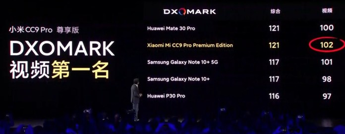 Xiaomi-Mi-CC9-Pro-DxOMark