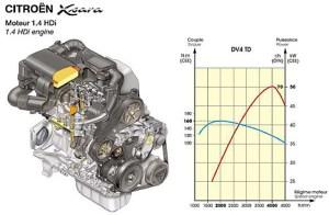 Foto (Bild): Citroen Xsara  14 HDi Motor mit 70 PS