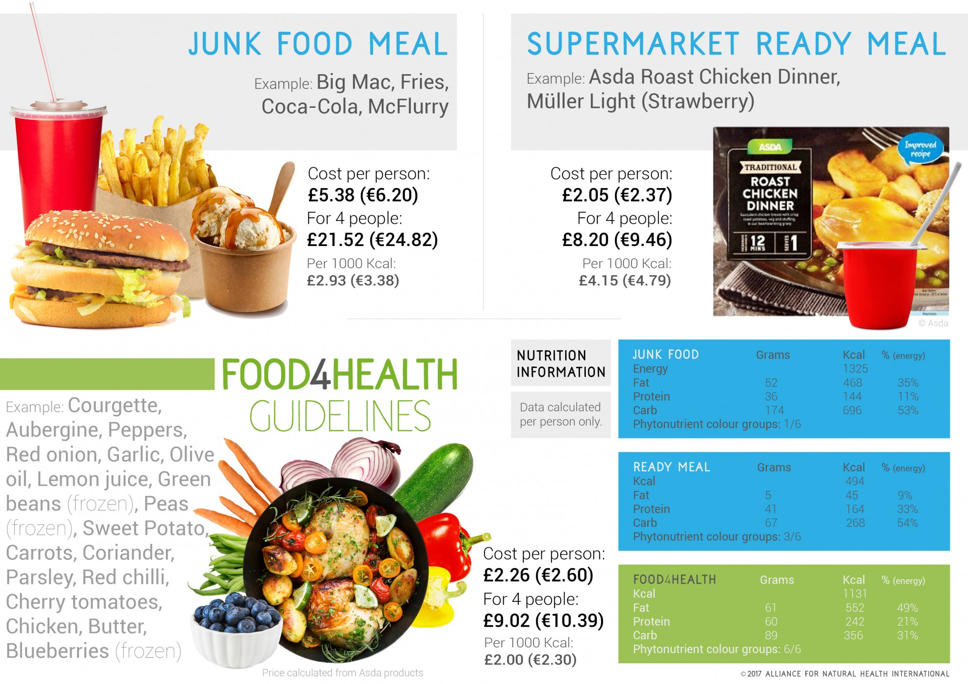 Is Healthy Eating Really More Expensive Than Junk Food