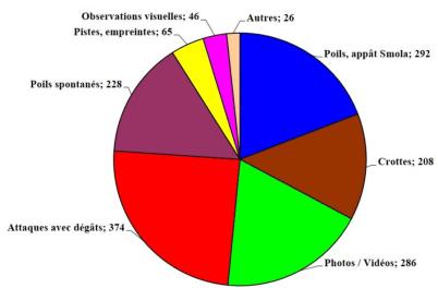 Typologie des indices de présence d'ours « confirmés » en 2020.