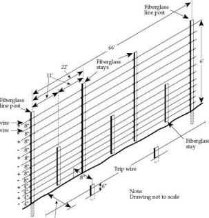 ELECTRIC FENCE: MERLIN ELECTRIC FENCE WIRING DIAGRAM
