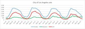 Lisa Wahl graphed Los Angeles monthly cat adoption trends, 2010-2013.