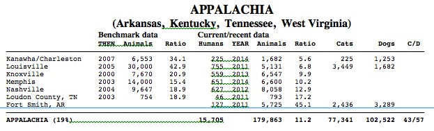 Appalachia 2014
