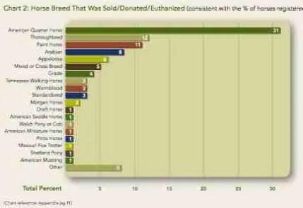Unwanted Horse Coalition data