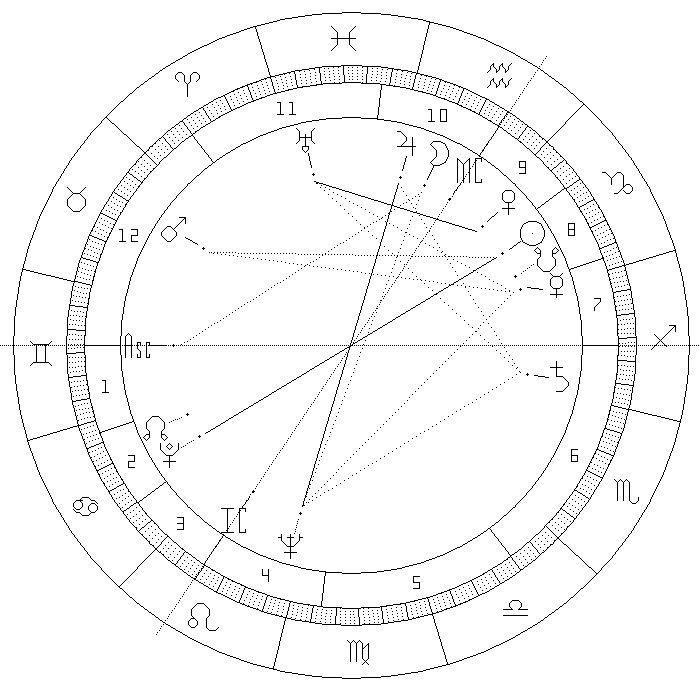 harta natala Tolkacev