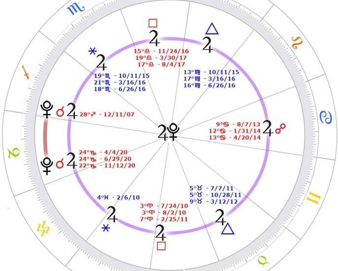 Ciclul Jupiter-Pluto