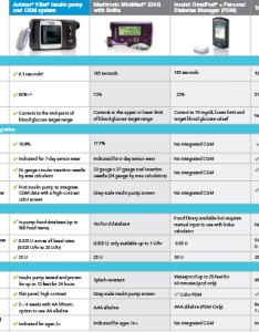 Insulin pump comparison chart jdrf also list of synonyms and antonyms the word pumps rh canacopegdl