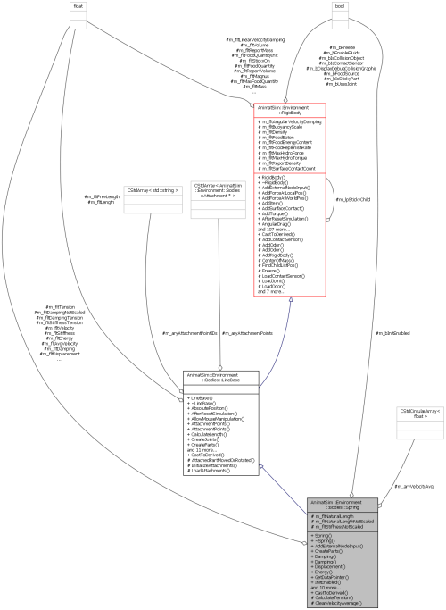 small resolution of collaboration graph