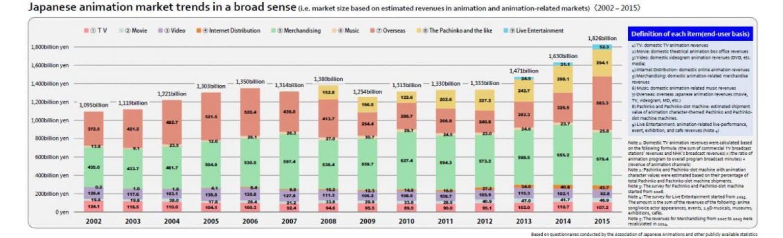 Trends in de Japanse animatieindustrie tussen 2002 en 2015