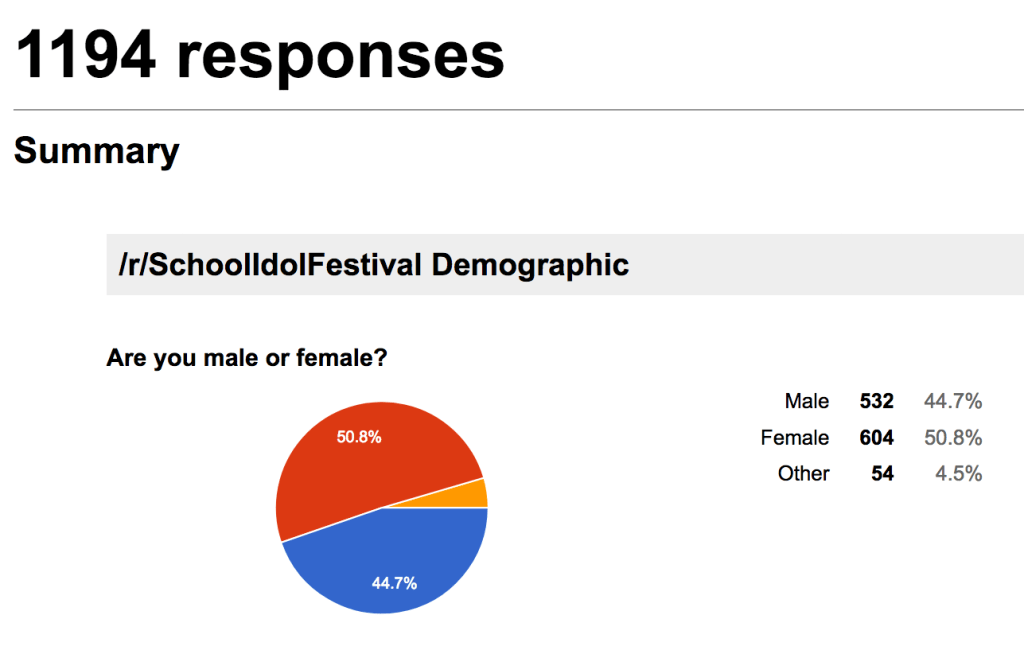 "A pie chart. Title reads ""/r/SchoolIdolFestival Demographic."" It says there were 1194 responses. The question is ""Are you male or female?"" 50.8% are female, 44.7% male, and 4.5% other."