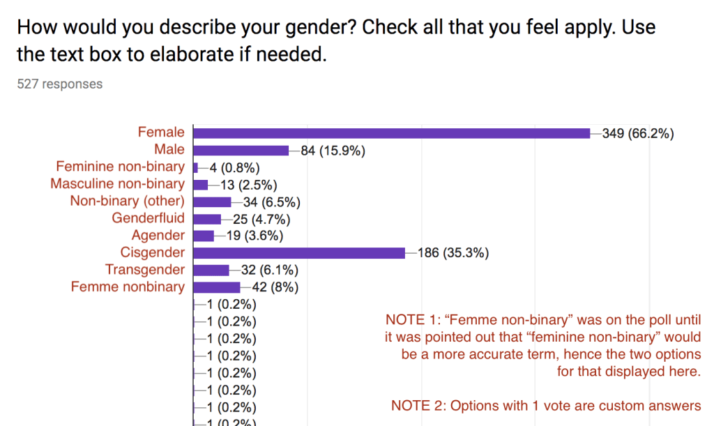 """Photo of a poll. Question reads """"How would you describe your gender? Check all that you feel apply. Use the text box to elaborate if needed."""" The results are discussed below this image."""