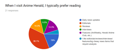Anime Herald User Survey - Question 2 Data