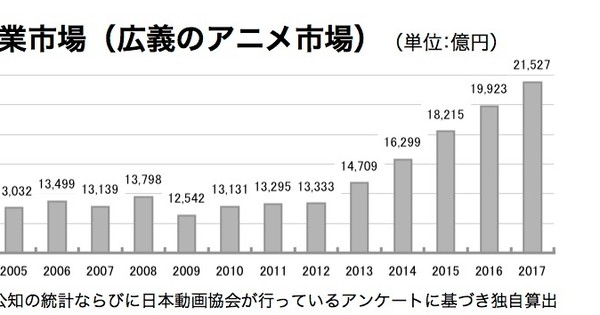 Anime Film Industry Revenue Dropped by 38.3% in 2017