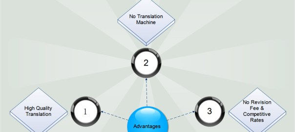Advantages Sworn Translation Services