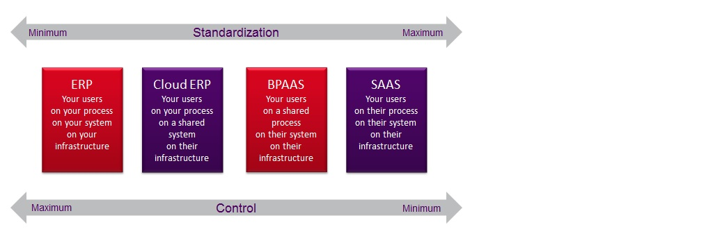 From ERP to SaaS